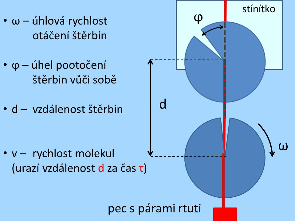 d ϕ ω ω – úhlová rychlost otáčení štěrbin ϕ – úhel pootočení štěrbin vůči sobě d – vzdálenost štěrbin v – rychlost molekul (urazí vzdálenost d za čas