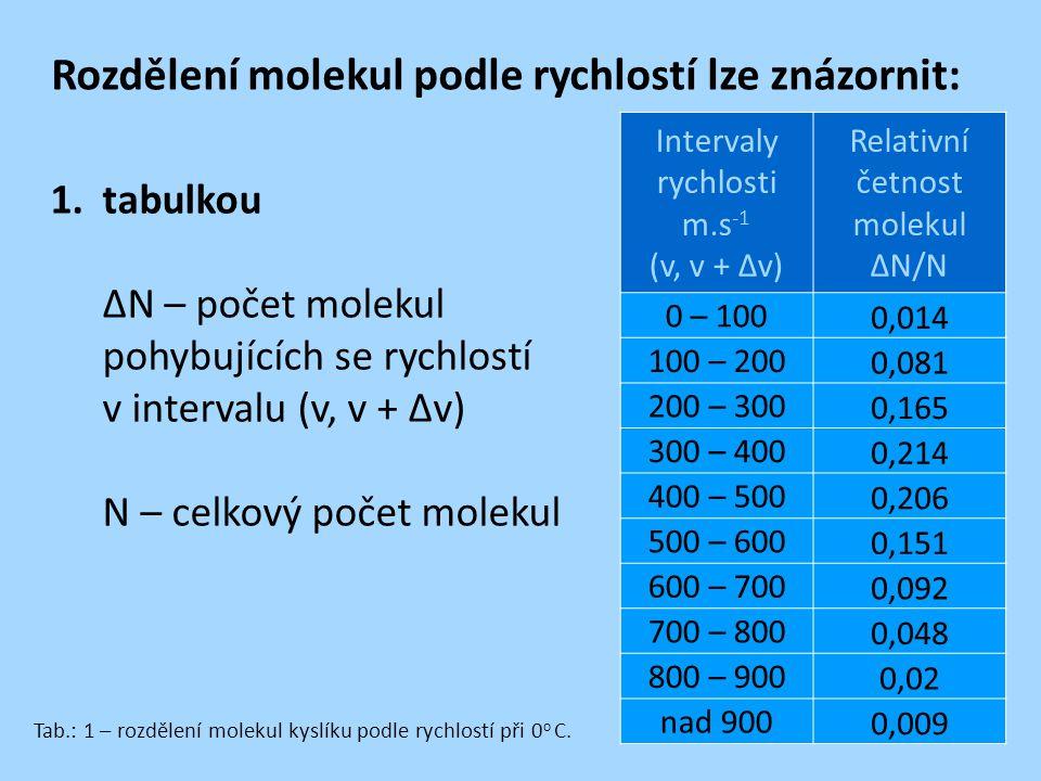 Rozdělení molekul podle rychlostí lze znázornit: 1.tabulkou ∆N – počet molekul pohybujících se rychlostí v intervalu (v, v + ∆v) N – celkový počet mol