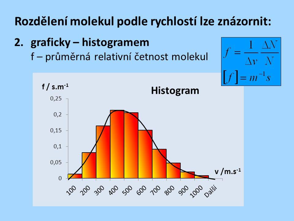 Rozdělení molekul podle rychlostí lze znázornit: 2.graficky – histogramem f – průměrná relativní četnost molekul