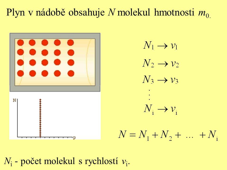 N i - počet molekul s rychlostí v i....... Plyn v nádobě obsahuje N molekul hmotnosti m 0.