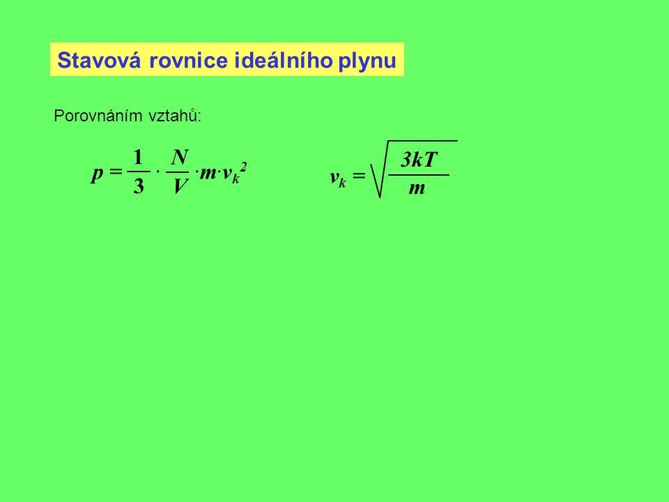 Stavová rovnice ideálního plynu Porovnáním vztahů: p = · ·m·v k 2 1 3 N V v k = 3kT m