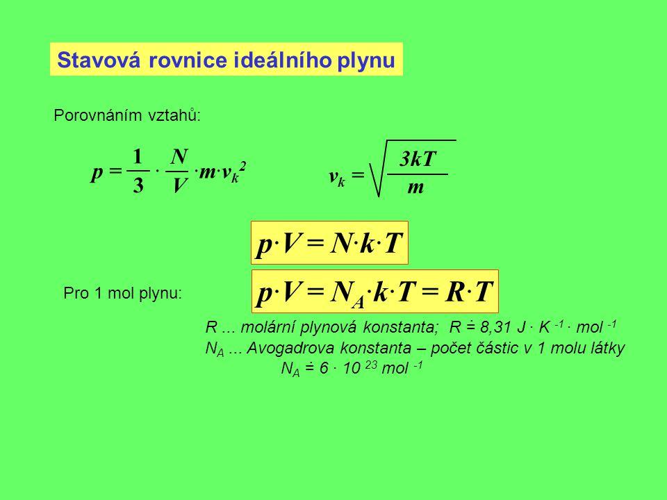 Stavová rovnice ideálního plynu Porovnáním vztahů: p = · ·m·v k 2 1 3 N V v k = 3kT m p·V = N·k·T Pro 1 mol plynu: p·V = N A ·k·T = R·T R... molární p