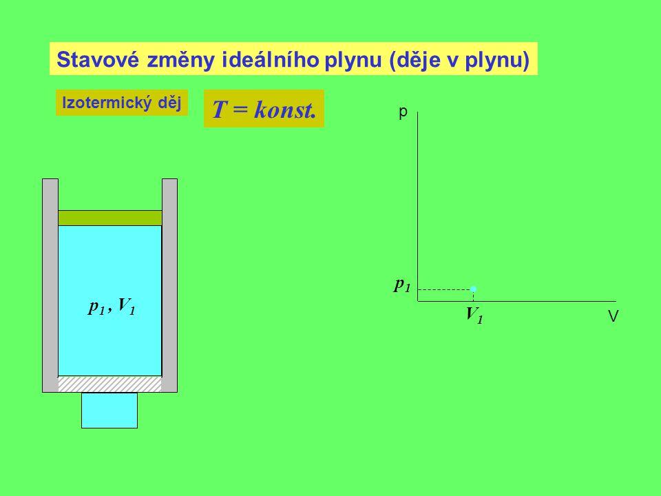Stavové změny ideálního plynu (děje v plynu) Izotermický děj T = konst. p 1, V 1 p1p1 V1V1 p V