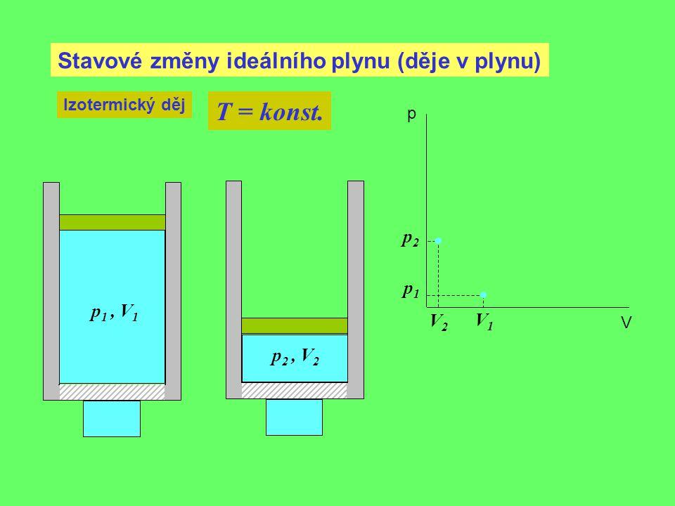 Stavové změny ideálního plynu (děje v plynu) Izotermický děj T = konst. p 1, V 1 p1p1 V1V1 p 2, V 2 p2p2 V2V2 p V