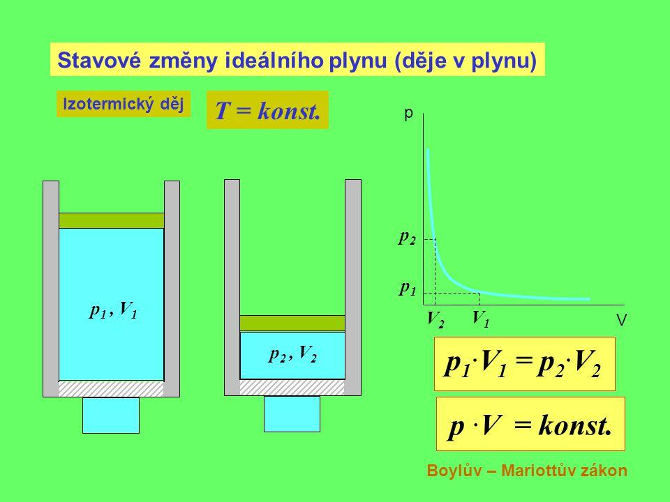 Stavové změny ideálního plynu (děje v plynu) Izotermický děj T = konst. p 1, V 1 p1p1 V1V1 p 2, V 2 p2p2 V2V2 p V p 1 ·V 1 = p 2 ·V 2 p ·V = konst. Bo