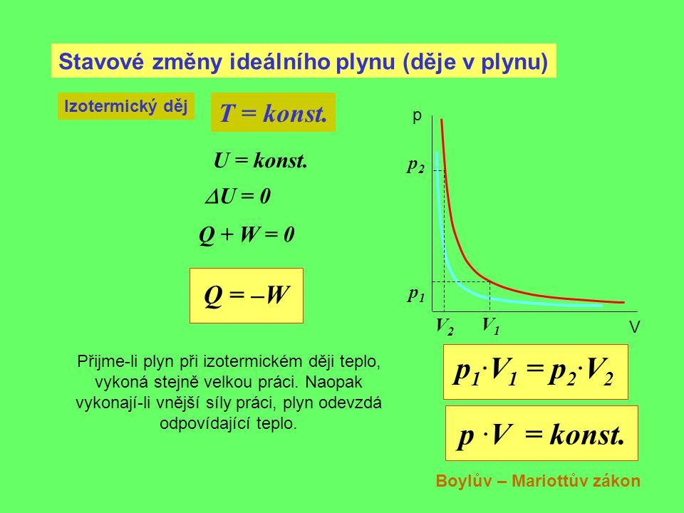 Stavové změny ideálního plynu (děje v plynu) Izotermický děj T = konst. p1p1 V1V1 p2p2 V2V2 p V p 1 ·V 1 = p 2 ·V 2 p ·V = konst. Boylův – Mariottův z