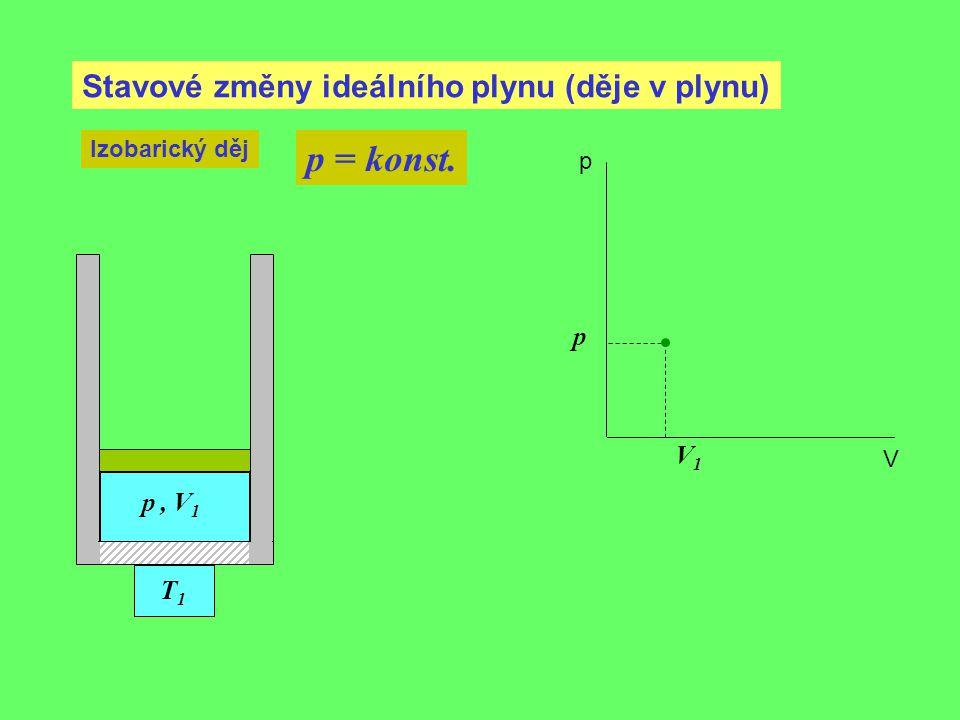 Stavové změny ideálního plynu (děje v plynu) Izobarický děj p = konst. V1V1 p, V 1 p p V T1T1