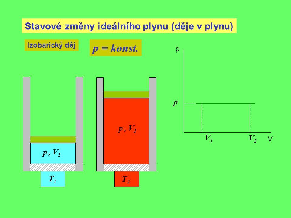 Stavové změny ideálního plynu (děje v plynu) Izobarický děj p = konst. V1V1 p, V 1 p p V T1T1 p, V 2 T2T2 V2V2