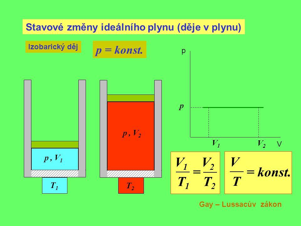 Stavové změny ideálního plynu (děje v plynu) Izobarický děj p = konst. V1V1 p, V 1 p p V T1T1 p, V 2 T2T2 V2V2 V 1 V 2 = T 1 T 2 V = konst. T Gay – Lu