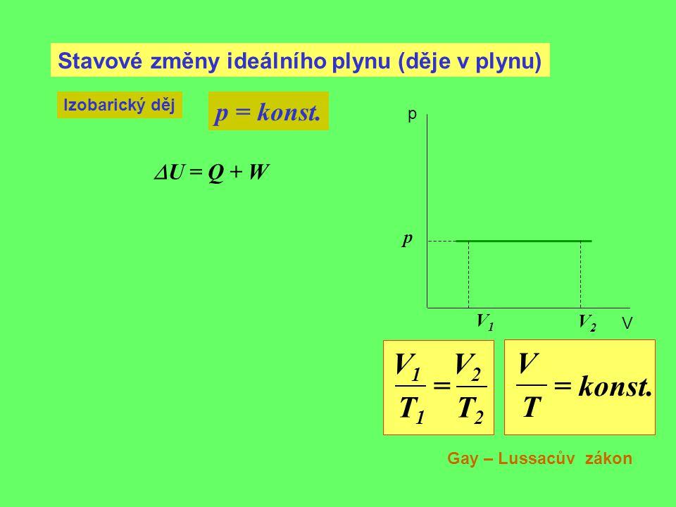 Stavové změny ideálního plynu (děje v plynu) Izobarický děj p = konst. V1V1 p p V V2V2 V 1 V 2 = T 1 T 2 V = konst. T  U = Q + W Gay – Lussacův zákon