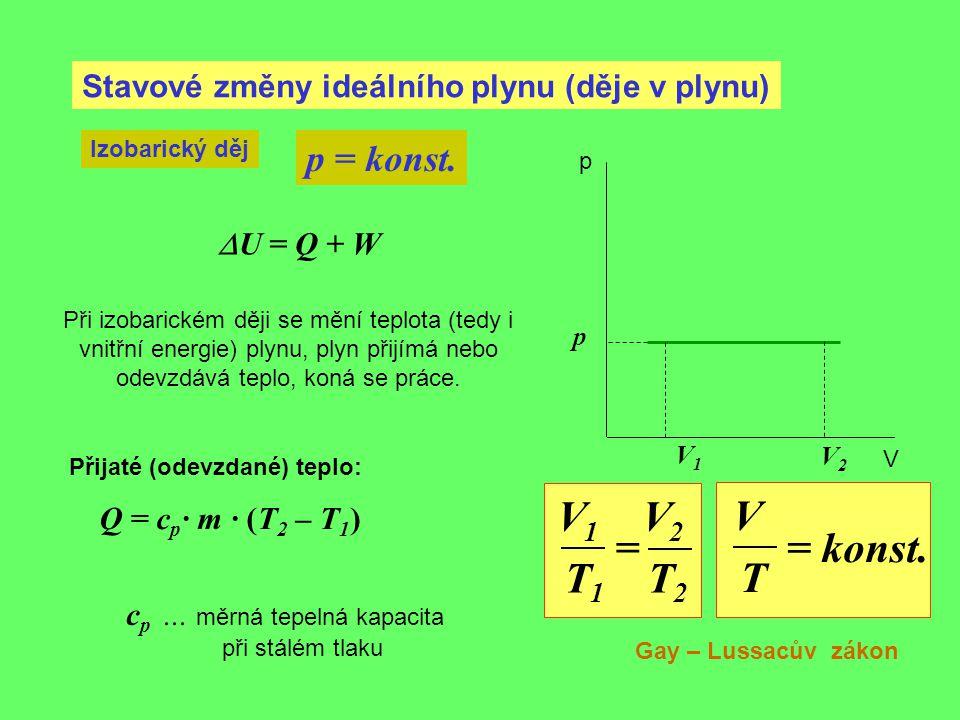 Stavové změny ideálního plynu (děje v plynu) Izobarický děj p = konst. V1V1 p p V V2V2 V 1 V 2 = T 1 T 2 V = konst. T  U = Q + W Při izobarickém ději