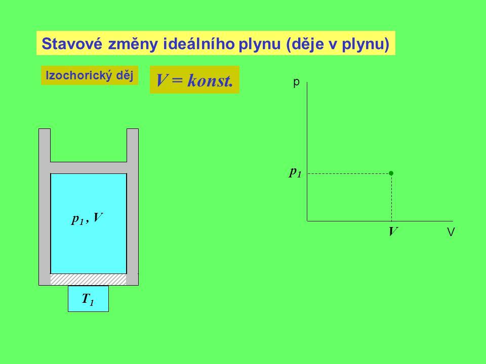 Stavové změny ideálního plynu (děje v plynu) Izochorický děj V = konst. V p 1, V p1p1 p V T1T1