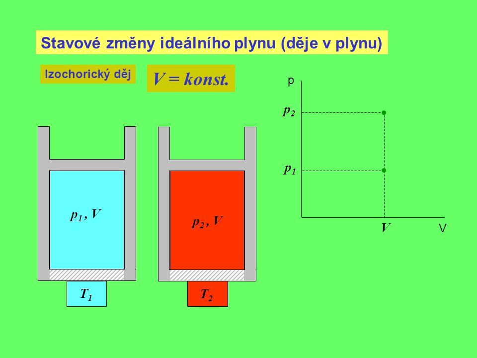Stavové změny ideálního plynu (děje v plynu) Izochorický děj V = konst. V p 1, V p1p1 p V T1T1 T2T2 p 2, V p2p2