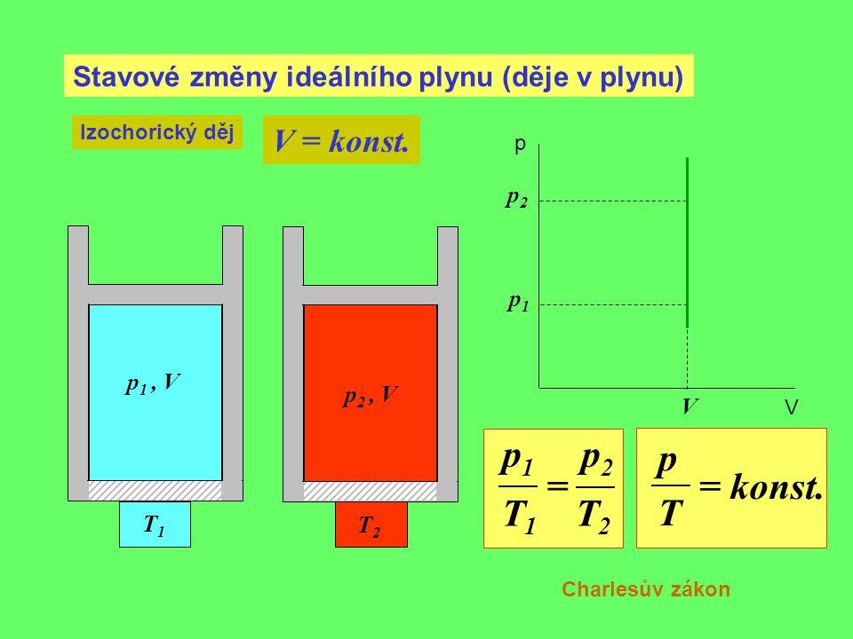 Stavové změny ideálního plynu (děje v plynu) Izochorický děj V = konst. V p 1, V p1p1 p V T1T1 T2T2 p 2, V p2p2 p 1 p 2 = T 1 T 2 p = konst. T Charles