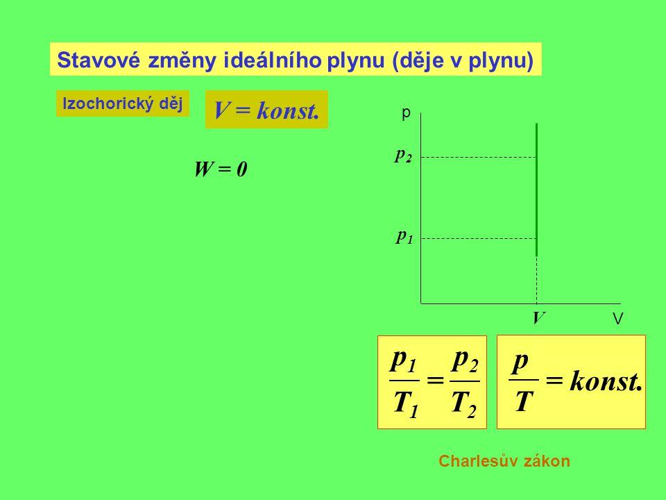 Stavové změny ideálního plynu (děje v plynu) Izochorický děj V = konst. V p1p1 p V p2p2 p 1 p 2 = T 1 T 2 p = konst. T Charlesův zákon W = 0