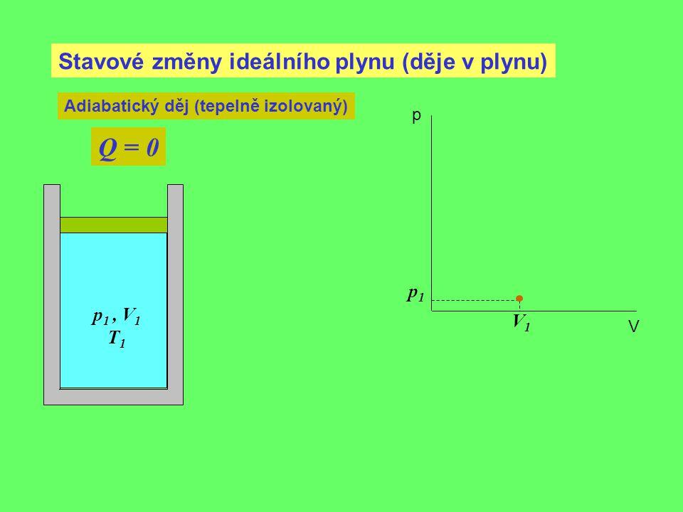 Stavové změny ideálního plynu (děje v plynu) Adiabatický děj (tepelně izolovaný) Q = 0 p 1, V 1 T 1 p1p1 V1V1 p V
