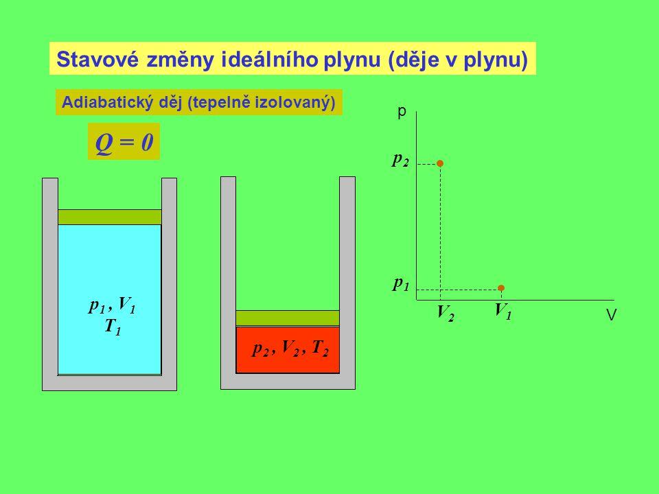 Stavové změny ideálního plynu (děje v plynu) Adiabatický děj (tepelně izolovaný) Q = 0 p 1, V 1 T 1 p1p1 V1V1 p 2, V 2, T 2 p2p2 V2V2 p V