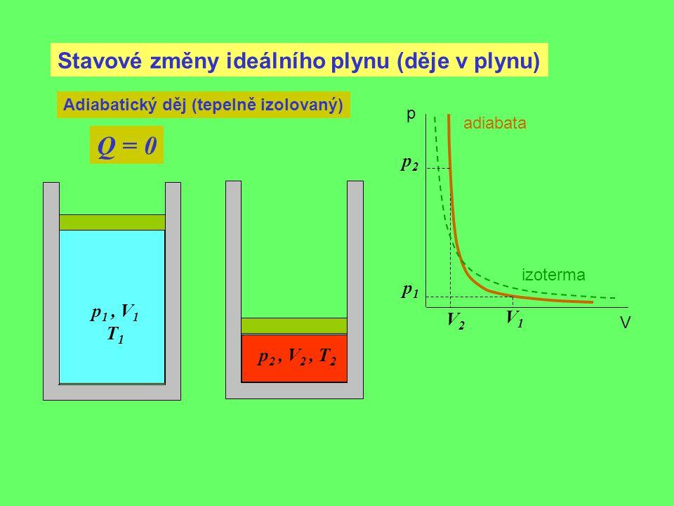 Stavové změny ideálního plynu (děje v plynu) Adiabatický děj (tepelně izolovaný) Q = 0 p 1, V 1 T 1 p1p1 V1V1 p 2, V 2, T 2 p2p2 V2V2 p V adiabata izo