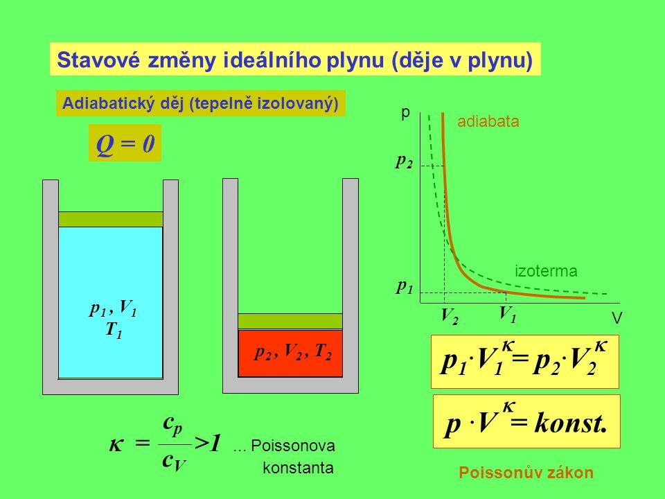 Stavové změny ideálního plynu (děje v plynu) Adiabatický děj (tepelně izolovaný) Q = 0 p 1, V 1 T 1 p1p1 V1V1 p 2, V 2, T 2 p2p2 V2V2 p V p 1 ·V 1 = p