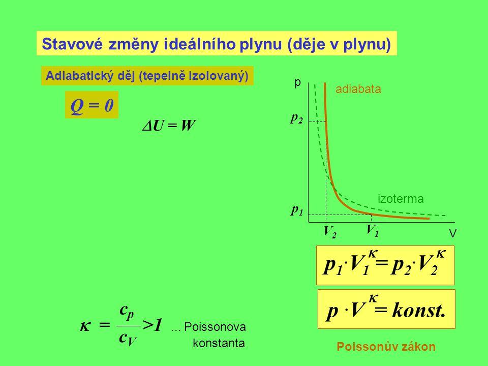 Stavové změny ideálního plynu (děje v plynu) Adiabatický děj (tepelně izolovaný) Q = 0 p1p1 V1V1 p2p2 V2V2 p V p 1 ·V 1 = p 2 ·V 2 p ·V = konst. Poiss