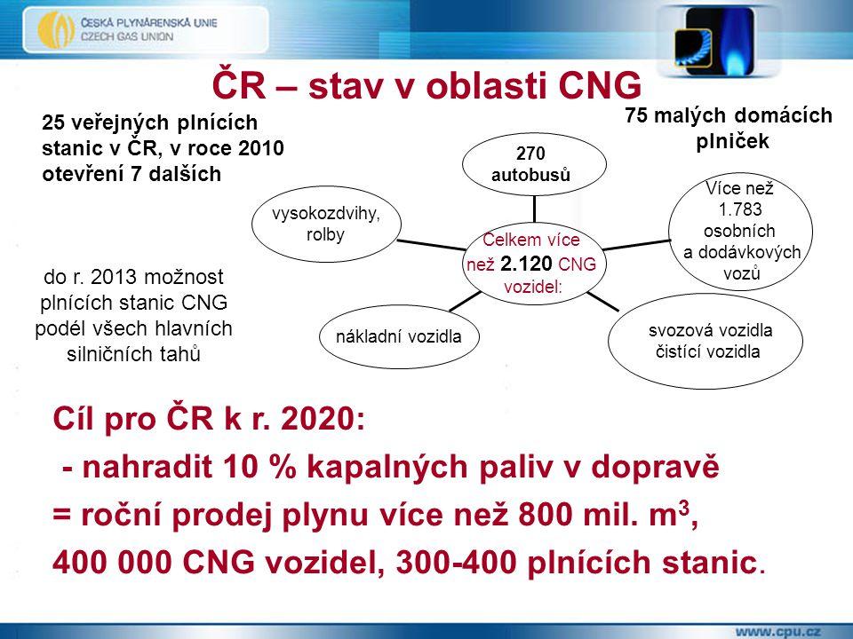 ČR – stav v oblasti CNG Cíl pro ČR k r. 2020: - nahradit 10 % kapalných paliv v dopravě = roční prodej plynu více než 800 mil. m 3, 400 000 CNG vozide