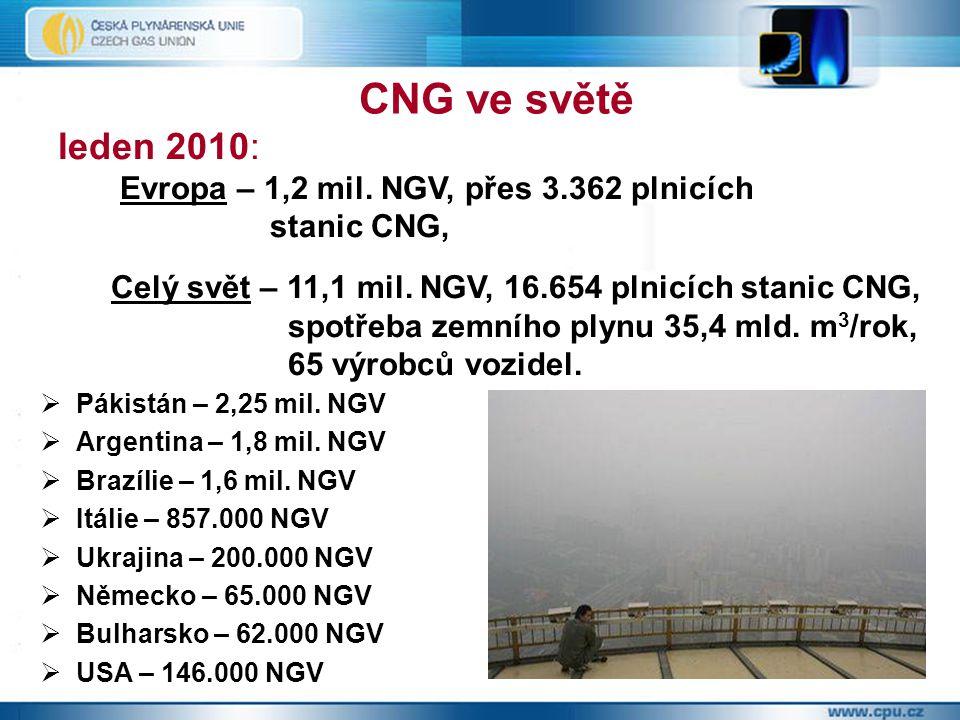  Pákistán – 2,25 mil. NGV  Argentina – 1,8 mil. NGV  Brazílie – 1,6 mil. NGV  Itálie – 857.000 NGV  Ukrajina – 200.000 NGV  Německo – 65.000 NGV