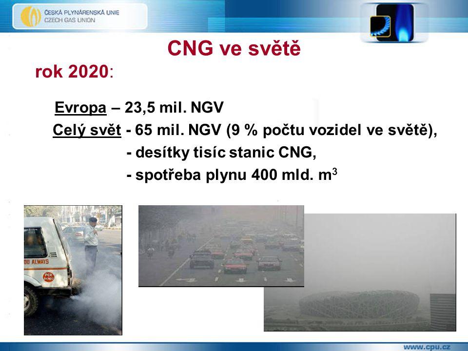 CNG ve světě rok 2020: Evropa – 23,5 mil. NGV Celý svět - 65 mil. NGV (9 % počtu vozidel ve světě), - desítky tisíc stanic CNG, - spotřeba plynu 400 m
