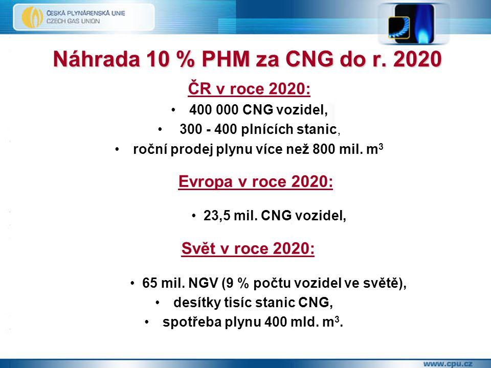 Náhrada 10 % PHM za CNG do r.