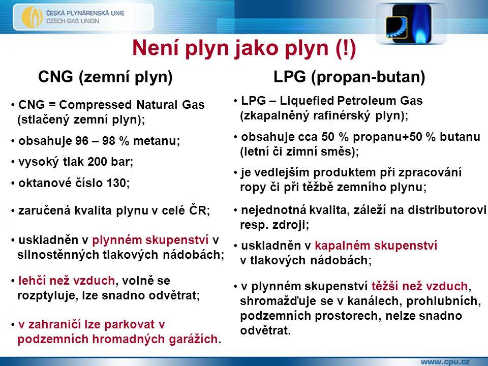 Není plyn jako plyn (!) CNG (zemní plyn)LPG (propan-butan) CNG = Compressed Natural Gas (stlačený zemní plyn); obsahuje 96 – 98 % metanu; vysoký tlak 200 bar; oktanové číslo 130; zaručená kvalita plynu v celé ČR; uskladněn v plynném skupenství v silnostěnných tlakových nádobách; lehčí než vzduch, volně se rozptyluje, lze snadno odvětrat; v zahraničí lze parkovat v podzemních hromadných garážích.