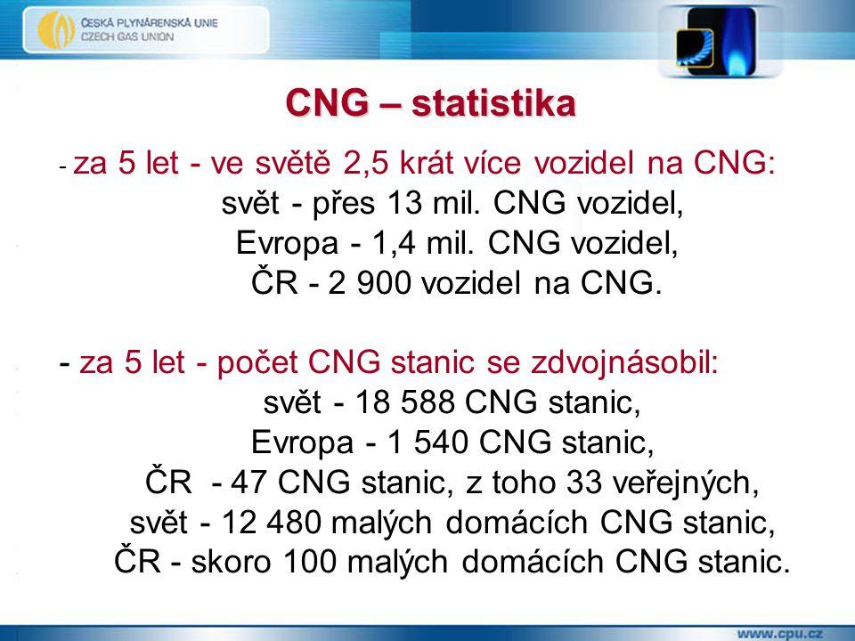 CNG – statistika - za 5 let - ve světě 2,5 krát více vozidel na CNG: svět - přes 13 mil.