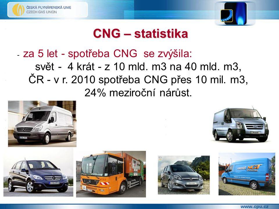 - za 5 let - spotřeba CNG se zvýšila: svět - 4 krát - z 10 mld.
