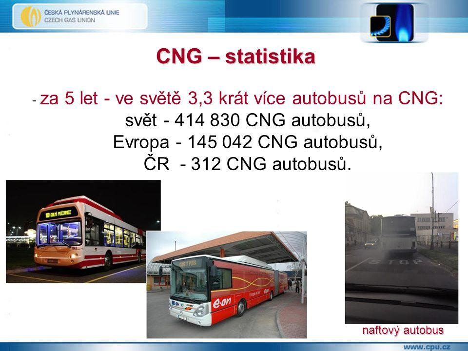 - za 5 let - ve světě 3,3 krát více autobusů na CNG: svět - 414 830 CNG autobusů, Evropa - 145 042 CNG autobusů, ČR - 312 CNG autobusů.