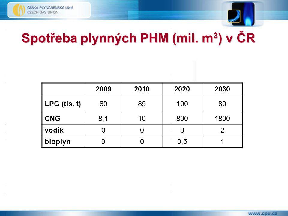 Podpora CNG v ČR  rok 2005 - základ změny přístupu - Usnesení vlády ČR č.