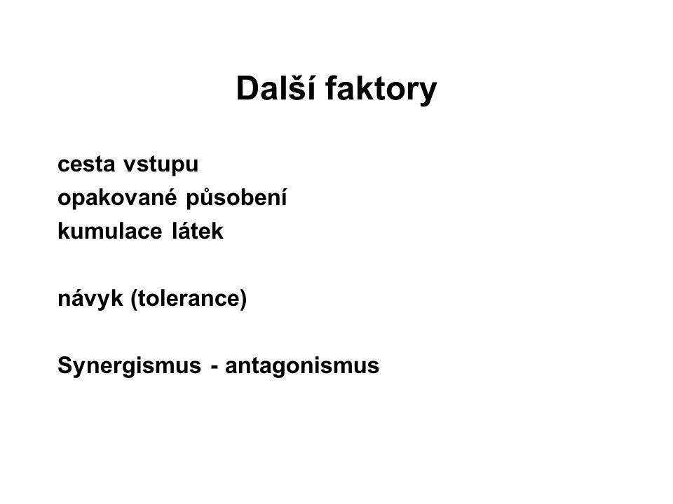 Další faktory cesta vstupu opakované působení kumulace látek návyk (tolerance) Synergismus - antagonismus