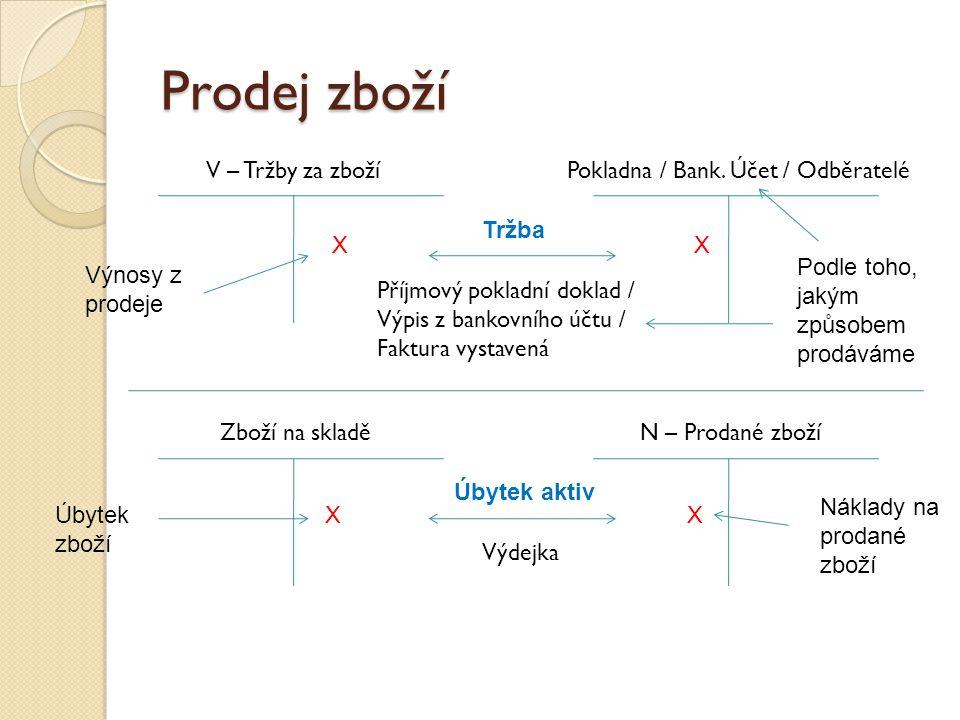 Prodej zboží V – Tržby za zboží Příjmový pokladní doklad / Výpis z bankovního účtu / Faktura vystavená Pokladna / Bank.