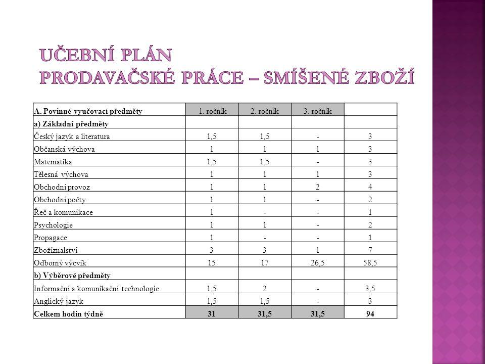 A.Povinné vyučovací předměty 1. ročník2. ročník3.