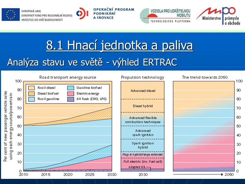Analýza stavu ve světě - spotřeba energie a hustoty energie 8.1 Hnací jednotka a paliva NEDC spotřeby Tank-to-Wheels (dole ideální e-mobil)