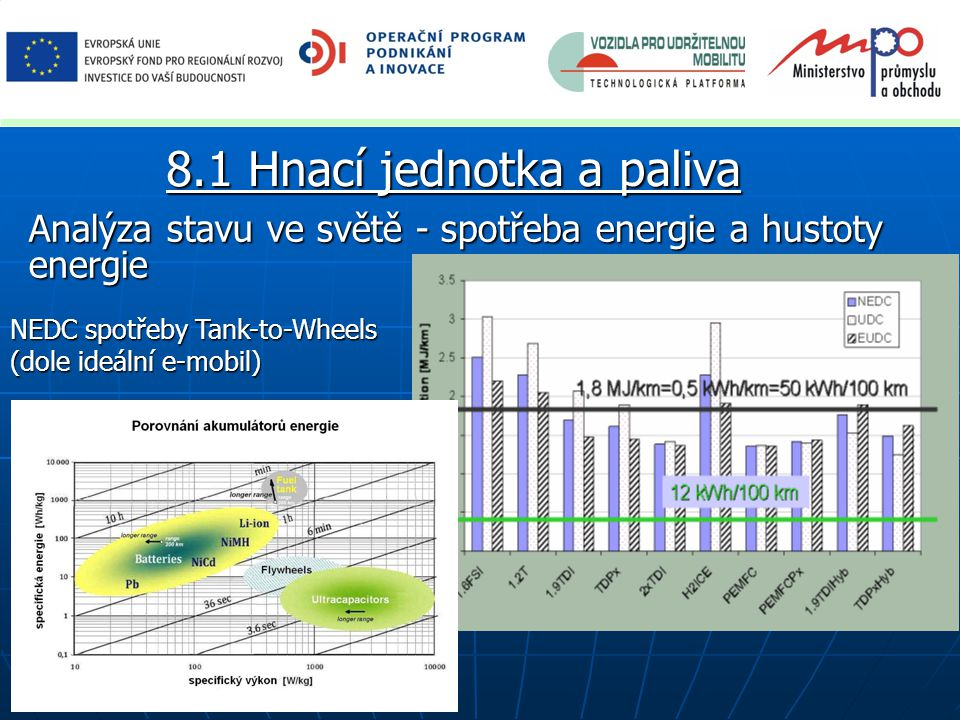 """Priority VaV doporučené pro ČR - neexistuje jediné řešení pro energetické, environmentální a socioekonomické požadavky včetně konkurenceschopnosti na vznikajících trzích; - musí být vázáno i na vývoj evropské a světové energetiky; - hnací jednotky ve dvou časových horizontech a dvou provedeních (spalovací motory, elektromobily, hybridy); synergií postupného zavádění nových """"paliv a infrastruktury i postupné elektrifikace."""