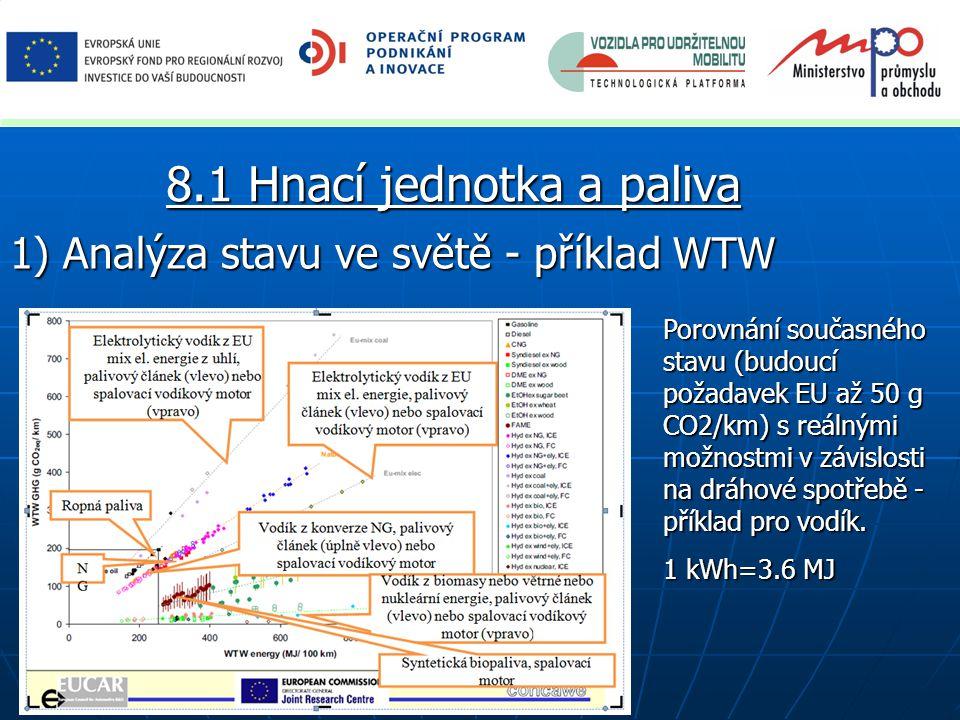 1) Analýza stavu ve světě - příklad WTW 8.1 Hnací jednotka a paliva Porovnání současného stavu (budoucí požadavek EU až 50 g CO2/km) s reálnými možnostmi v závislosti na dráhové spotřebě - příklad pro vodík.