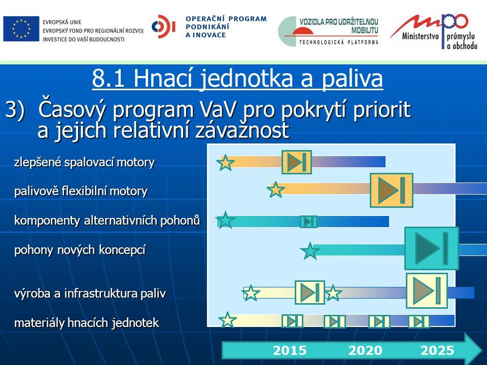 zlepšené spalovací motory palivově flexibilní motory komponenty alternativních pohonů pohony nových koncepcí výroba a infrastruktura paliv materiály hnacích jednotek 2015 2020 2025 3) Časový program VaV pro pokrytí priorit a jejich relativní závažnost