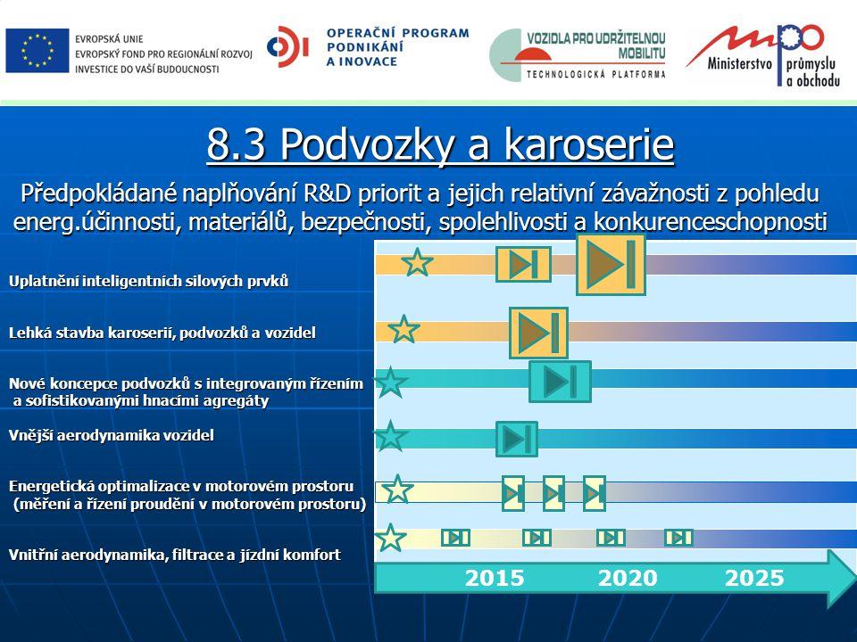 Předpokládané naplňování R&D priorit a jejich relativní závažnosti z pohledu energ.účinnosti, materiálů, bezpečnosti, spolehlivosti a konkurenceschopnosti 2015 2020 2025 Uplatnění inteligentních silových prvků Lehká stavba karoserií, podvozků a vozidel Nové koncepce podvozků s integrovaným řízením a sofistikovanými hnacími agregáty a sofistikovanými hnacími agregáty Vnější aerodynamika vozidel Energetická optimalizace v motorovém prostoru (měření a řízení proudění v motorovém prostoru) (měření a řízení proudění v motorovém prostoru) Vnitřní aerodynamika, filtrace a jízdní komfort 8.3 Podvozky a karoserie