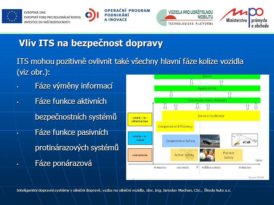 ITS mohou pozitivně ovlivnit také všechny hlavní fáze kolize vozidla (viz obr.): Fáze výměny informací Fáze výměny informací Fáze funkce aktivních Fáze funkce aktivních bezpečnostních systémů Fáze funkce pasivních Fáze funkce pasivních protinárazových systémů Fáze ponárazová Fáze ponárazová Vliv ITS na bezpečnost dopravy Inteligentní dopravní systémy v silniční dopravě, vazba na silniční vozidla, doc.