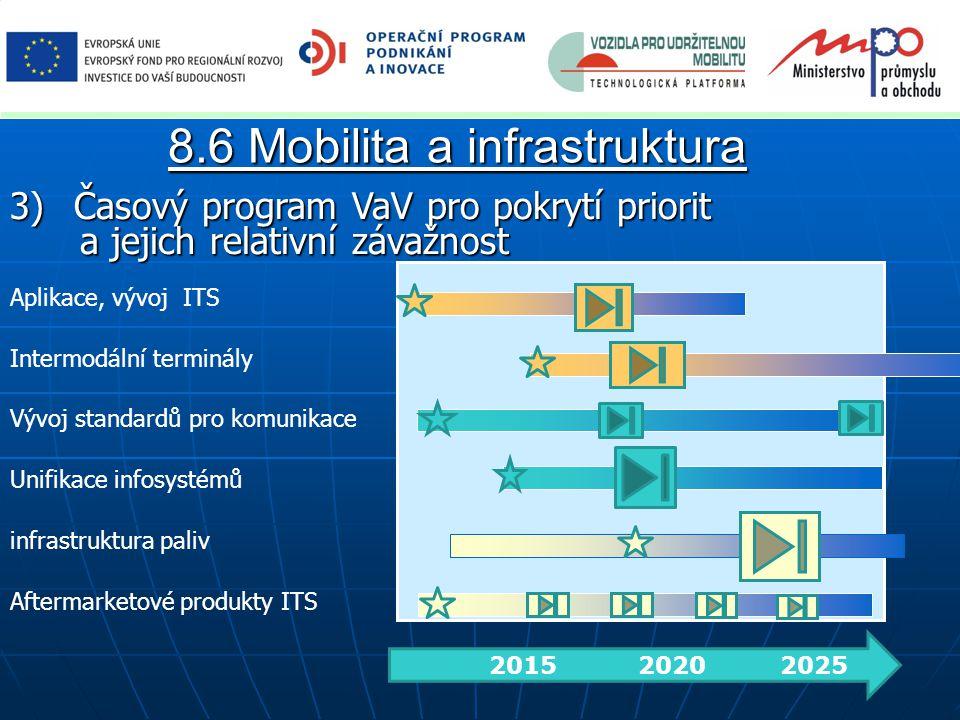 2015 2020 2025 Aplikace, vývoj ITS Intermodální terminály Vývoj standardů pro komunikace Unifikace infosystémů infrastruktura paliv Aftermarketové produkty ITS 3)Časový program VaV pro pokrytí priorit a jejich relativní závažnost a jejich relativní závažnost 8.6 Mobilita a infrastruktura