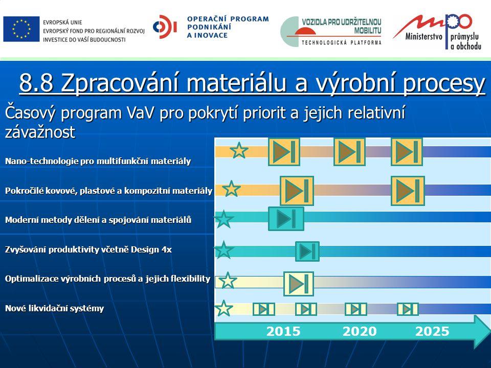 Časový program VaV pro pokrytí priorit a jejich relativní závažnost 2015 2020 2025 Nano-technologie pro multifunkční materiály Pokročilé kovové, plastové a kompozitní materiály Moderní metody dělení a spojování materiálů Zvyšování produktivity včetně Design 4x Optimalizace výrobních procesů a jejich flexibility Nové likvidační systémy 8.8 Zpracování materiálu a výrobní procesy