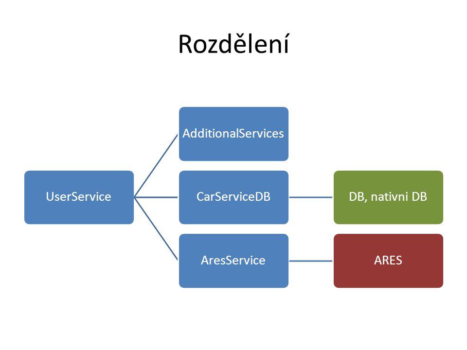 Rozdělení UserServiceAdditionalServicesCarServiceDBDB, nativni DBAresServiceARES