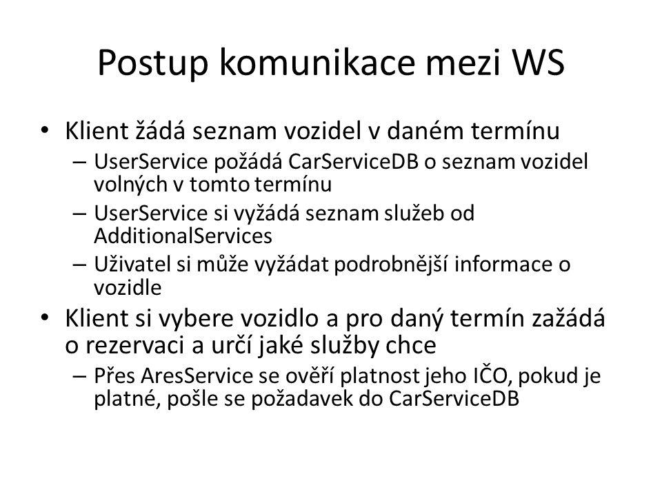 Postup komunikace mezi WS Klient žádá seznam vozidel v daném termínu – UserService požádá CarServiceDB o seznam vozidel volných v tomto termínu – UserService si vyžádá seznam služeb od AdditionalServices – Uživatel si může vyžádat podrobnější informace o vozidle Klient si vybere vozidlo a pro daný termín zažádá o rezervaci a určí jaké služby chce – Přes AresService se ověří platnost jeho IČO, pokud je platné, pošle se požadavek do CarServiceDB