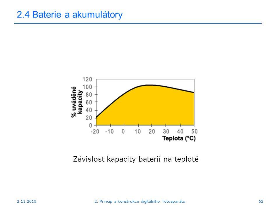 2.11.20102. Princip a konstrukce digitálního fotoaparátu62 2.4 Baterie a akumulátory Závislost kapacity baterií na teplotě
