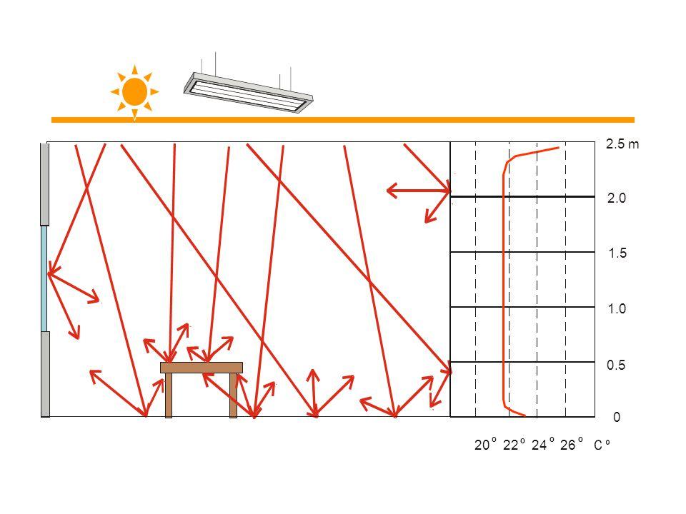 """Sálavé panely ECOSUN """"zahřívají"""" podobně jako slunce. Jejich činnost sálání prvotně a pozvolna zahřívá povrch objektů a lidí v místnosti (ohřev vzduch"""