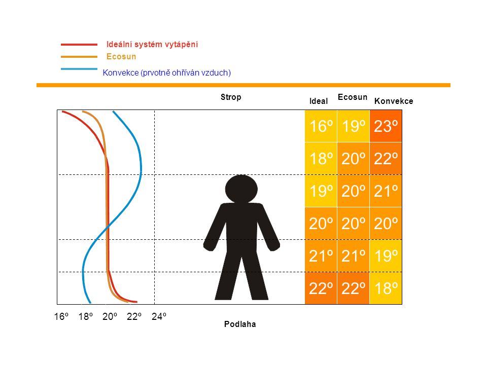 TEPELNÉ SÁLÁNÍ Přenos tepelné energie z jednoho tělesa na druhé skrze prostor, který je odděluje. (Vzduch je ohříván až druhotně!) Užití elektromagnet