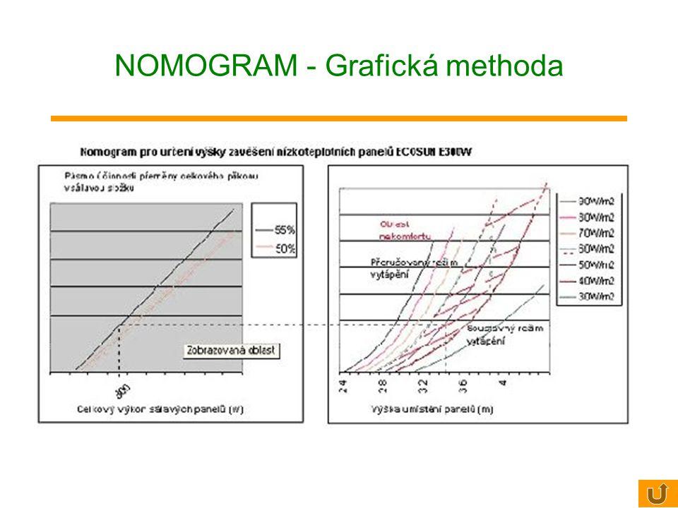 7. Stanovit montážní výšku podle rámcového doporučení v tabulce nebo pomocí nomogramu:  Obvyklá montážní výška:  300 W2,7 - 3,2 m  600 W 3,0 - 3,8